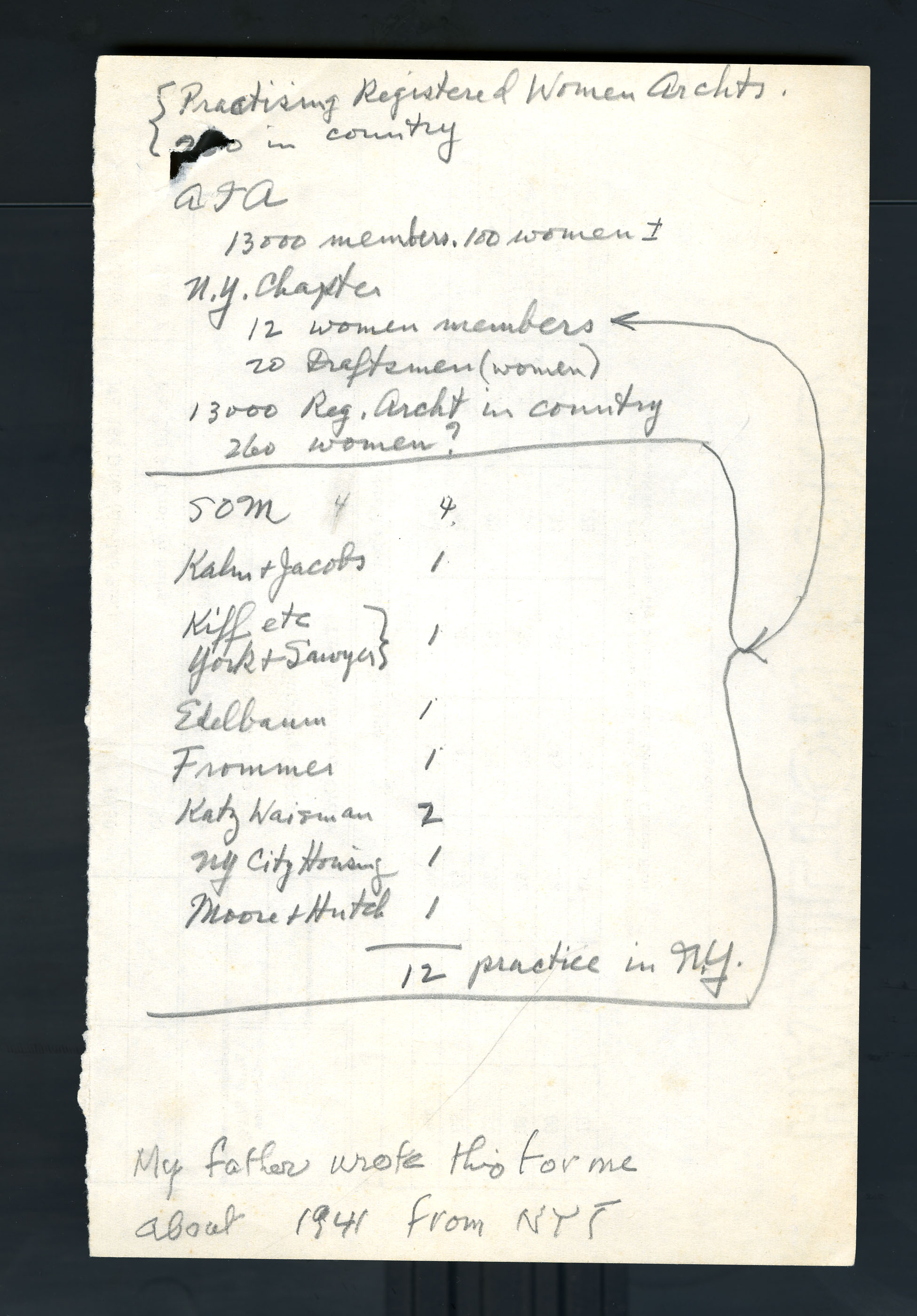 From Ms2007-017 Natalie de Blois Architectural Collection.  Note from de Blois's father listing the number of women practicing architecture in 1941.